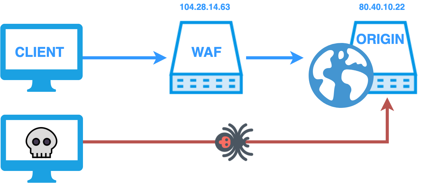 How to bypass Cloudflare, Incapsula, SUCURI and another WAF